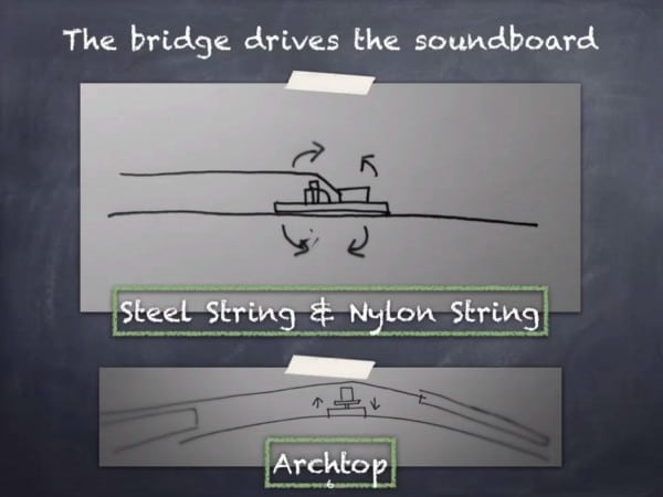 how does a guitar work bridge