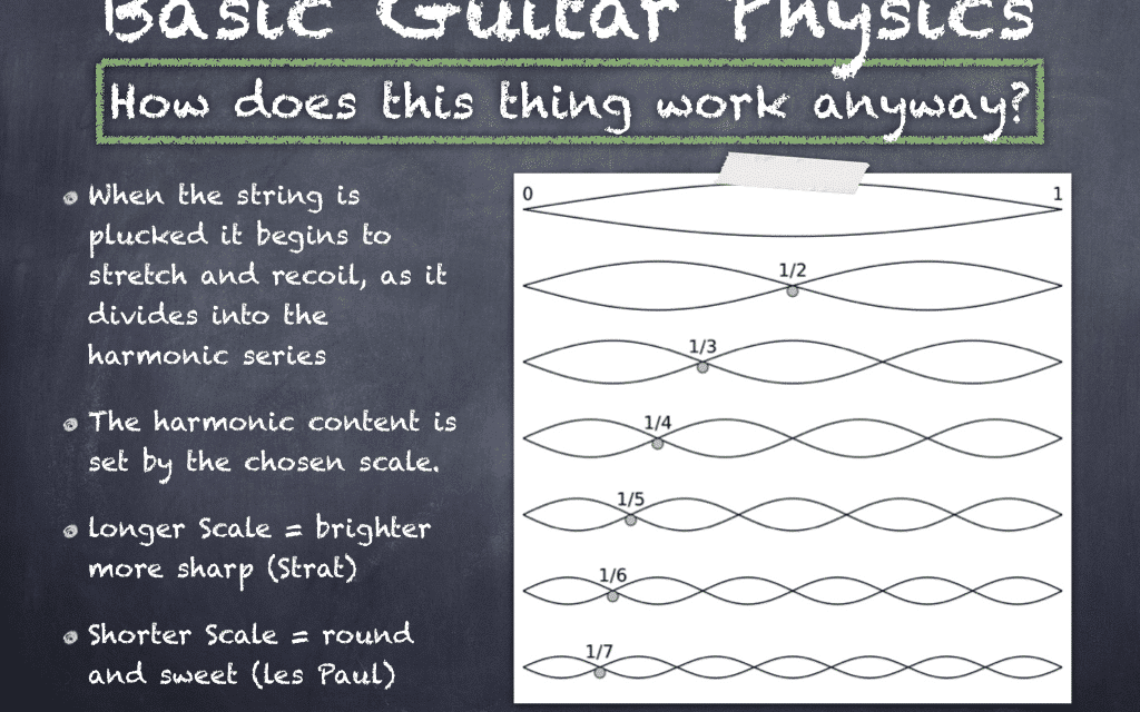 How Does A Guitar Work? Guitar Physics Part 1: Strings