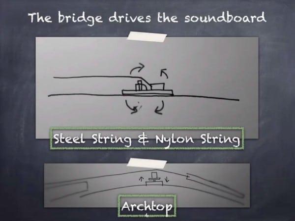 how does a guitar work bridge