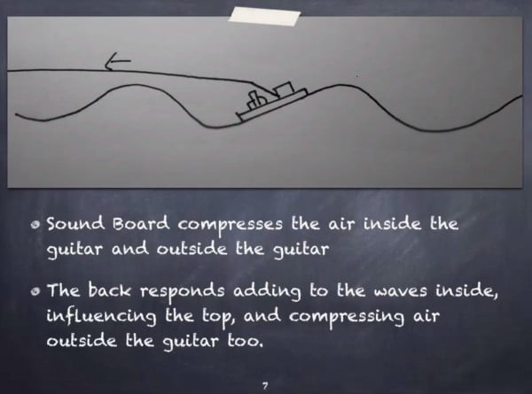 how does a guitar work - top