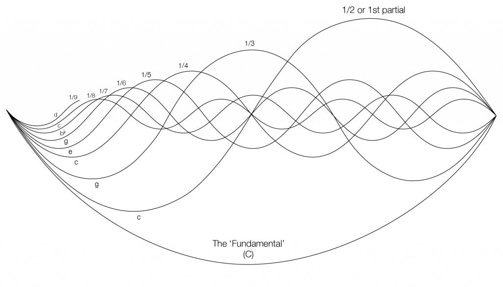 Harmonic Series-01
