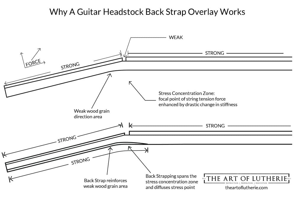Guitar Backstrapping Infographic - ebook image