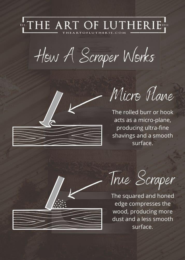 How A Card Scraper Works